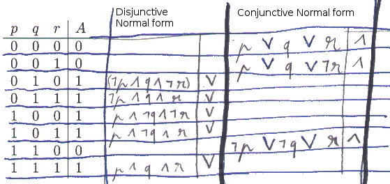 File:Conjunctive normal form and disjunctive normal form t1.jpeg